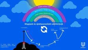 womagic_unilever_carbon_rainbow